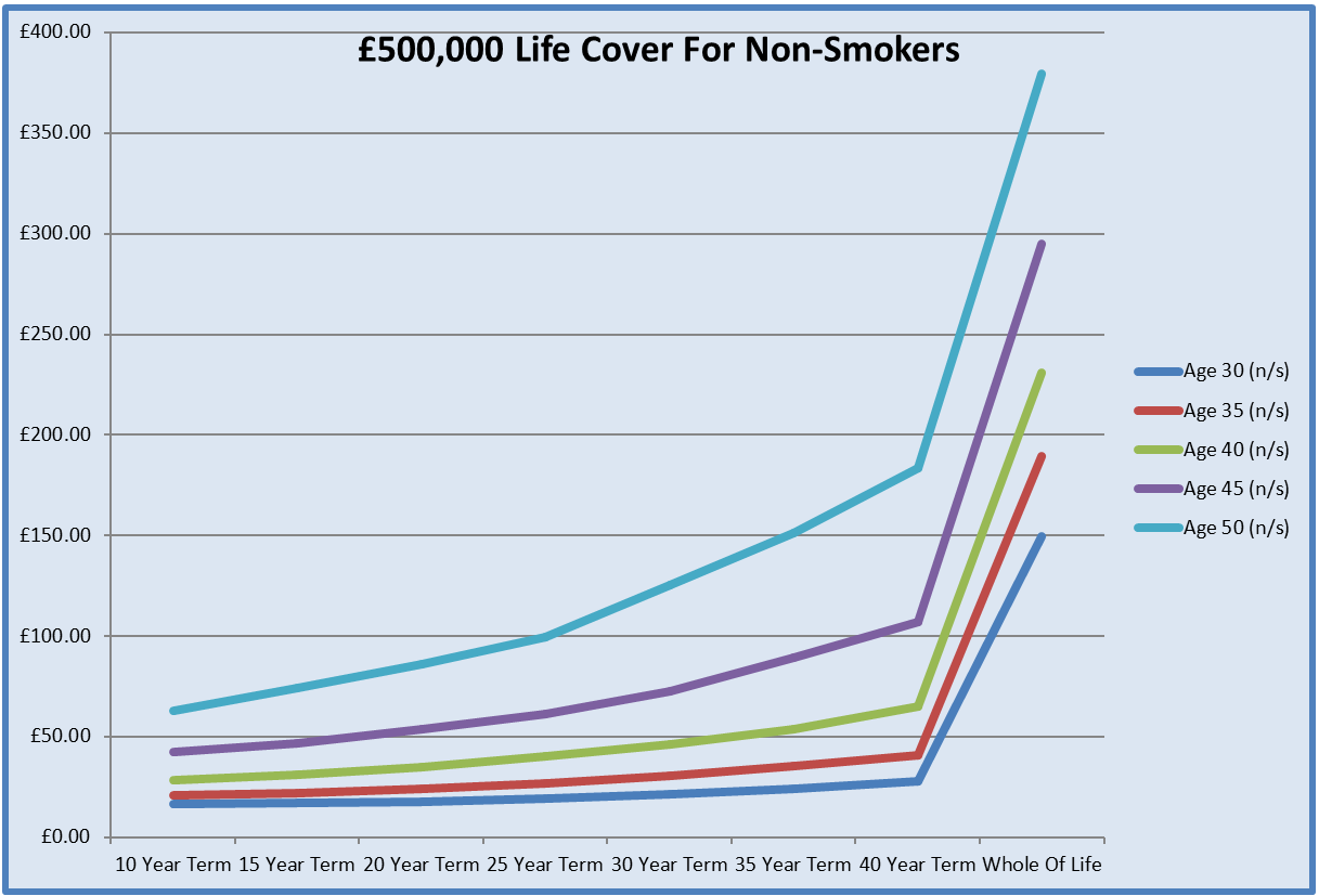 Graph For Life Insurance Costs